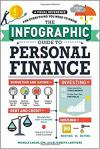 Infographic Guide to Personal Finance: A Visual Reference